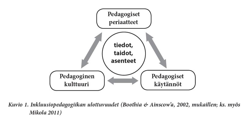 Pedagogiset Menetelmät